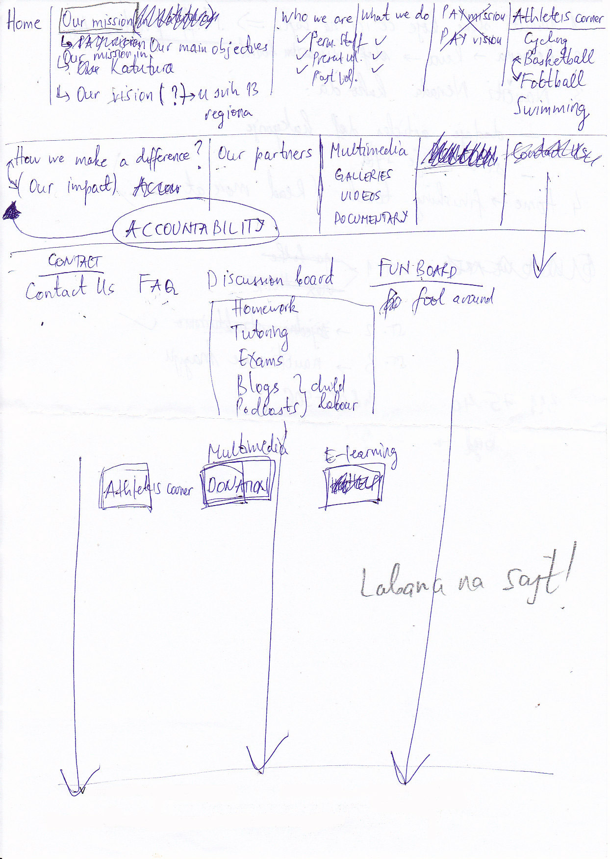 paynamibia.org - site structure (first-draft)