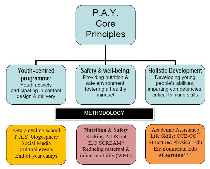 PAY core principles